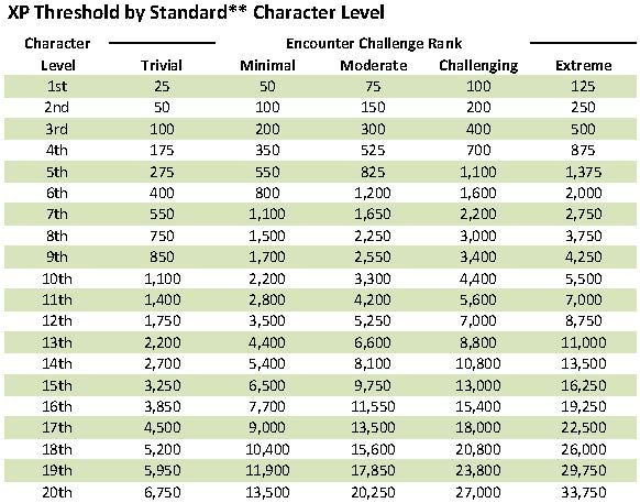 Pin By Jeff Griffith On D D Character Level Threshold Levels