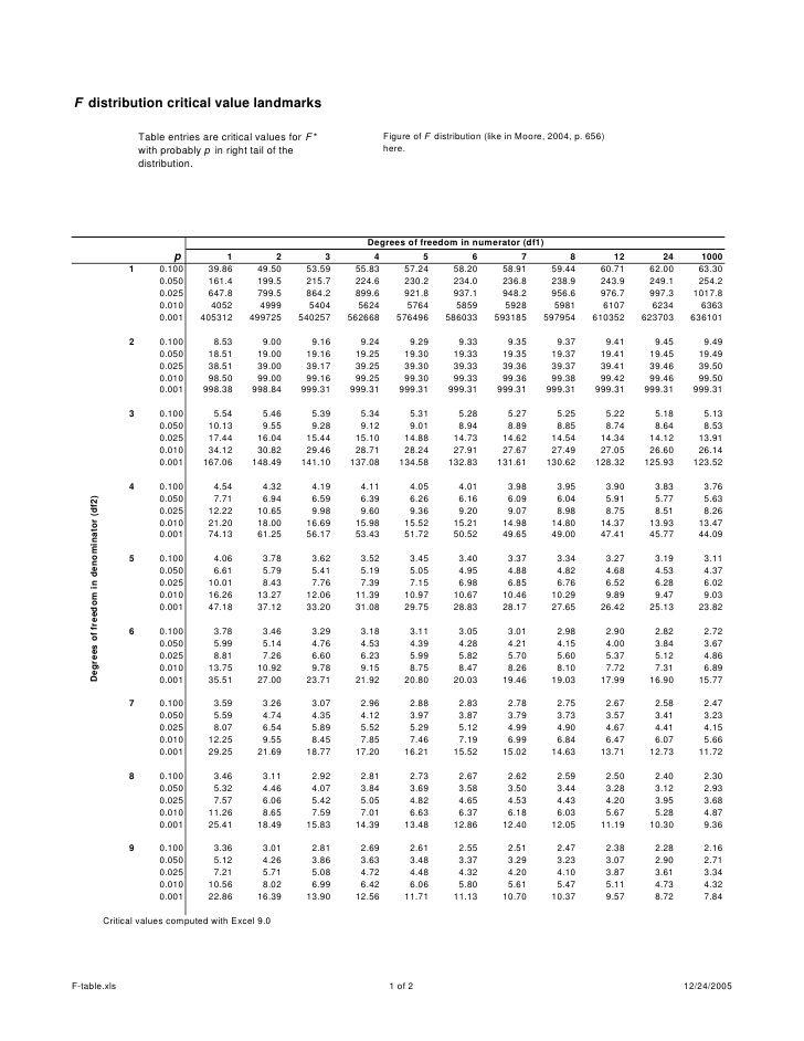 F Table High School Math Statistics Help Numerator