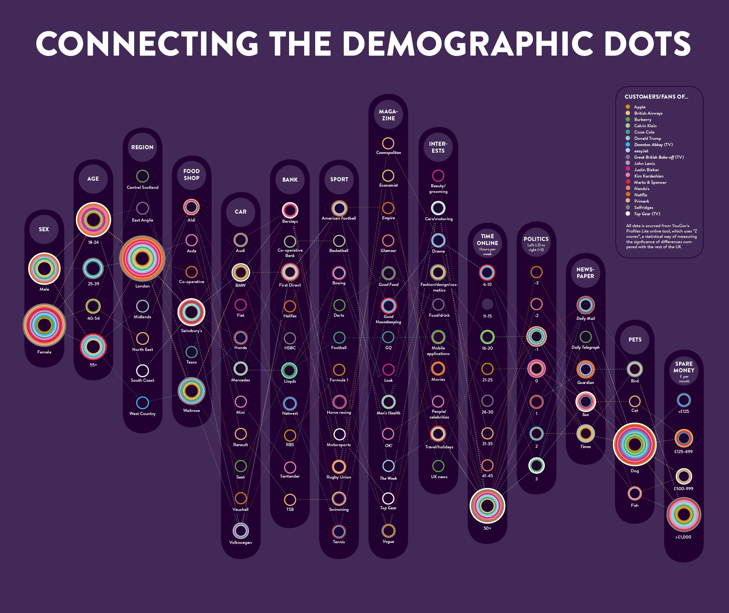 Insight Economy Raconteur dashboard Data