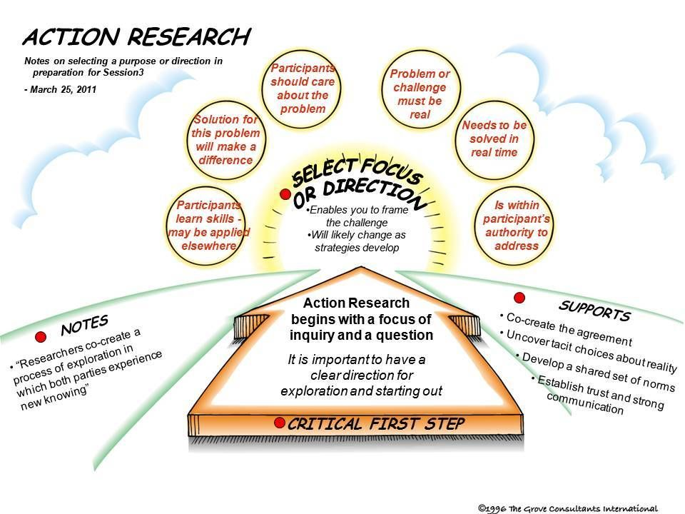 action research critical thinking The risk to engage with critical thinking processes unless the environment is right (black, 2005, p 4) 11 socratic questioning to develop critical thinking the characteristic of critical thinking is the ability to think logically and abstractly, and to reason theoretically (paul, 1993 paul and elder, 2007.