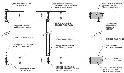 BRACED WALL PANEL CONNECTION WHEN PARALLEL TO FLOOR/CEILING FRAMING ...