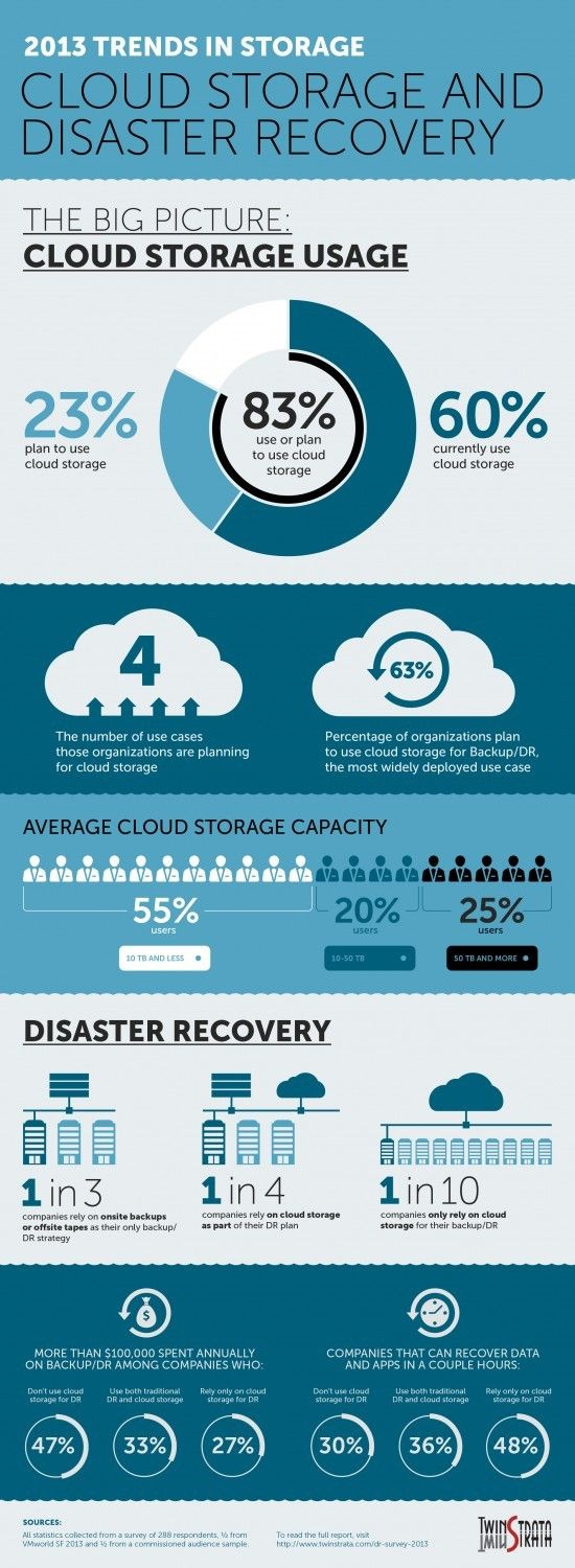 Uso Cloud Storage Disaster Recovery Cloud Backup