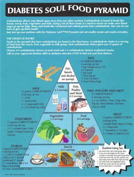 Diabetic soul food pyramidfarther down on pyramid more carbs diabetic soul food pyramidfarther down on pyramid more carbs per serving forumfinder Choice Image