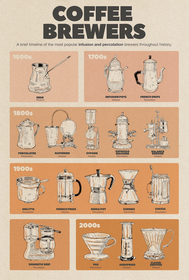 Interesting History!! Coffee Coffee brewer, Coffee