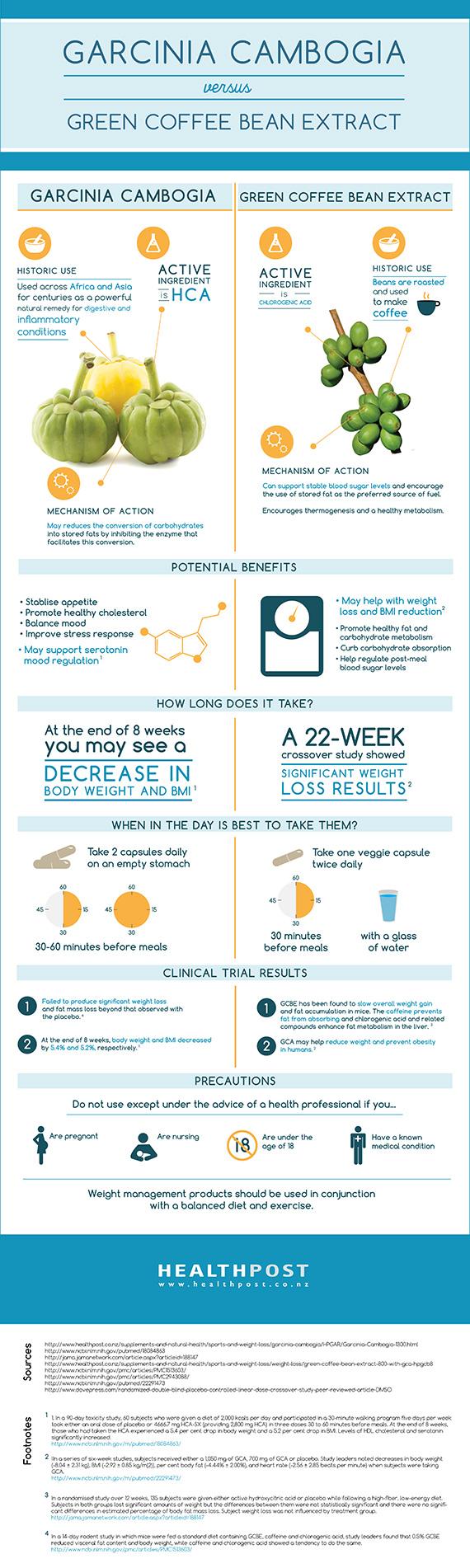 Pin On Best Weight Loss Pills