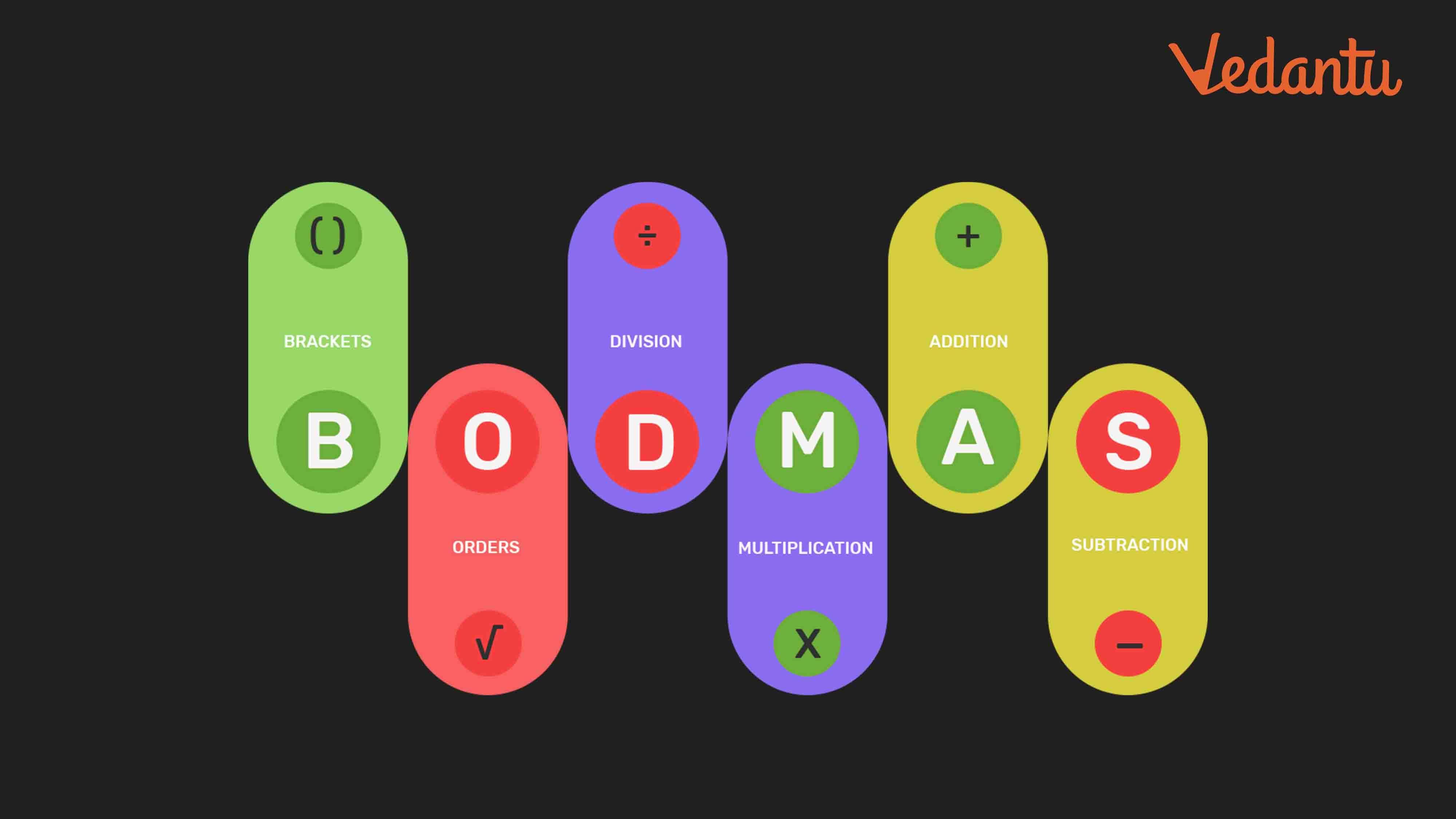 Bodmas Rule in 2020 Bodmas, Order of operations