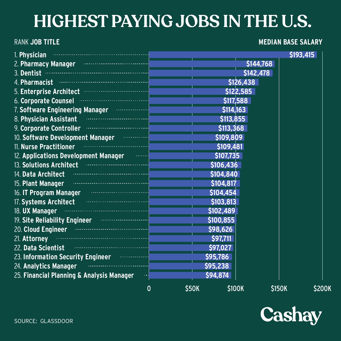 Highest Paying Jobs In The U S Personal Finance Articles High Paying Jobs Personal Finance