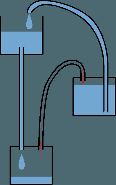 Kidi science la fontaine de h ron id e heron - Comment creer une fontaine de jardin ...