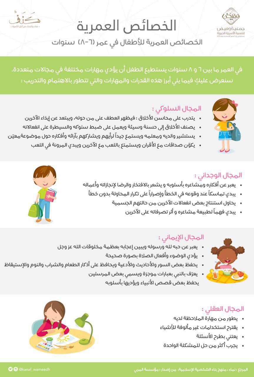 Pin By رسائل كنف التربوية On الخصائص العمرية Kids Education Education Kids