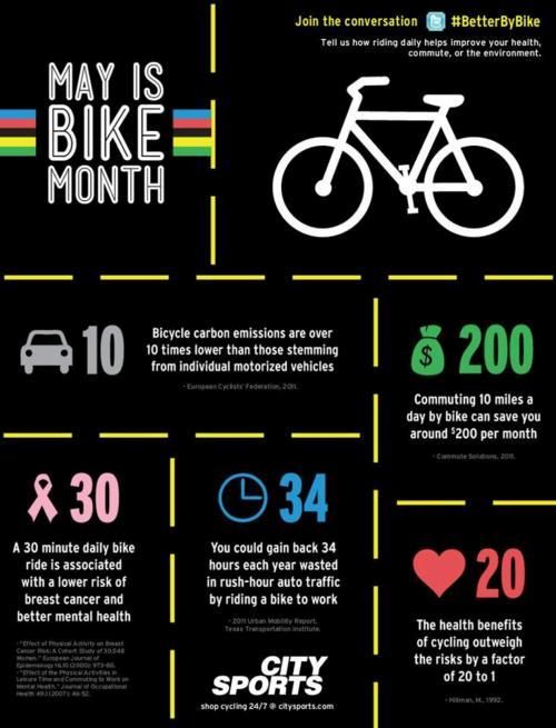 May is Bike Month. Did you know you can gain back 34 hours wasted in rush hour traffic each year by biking to work?