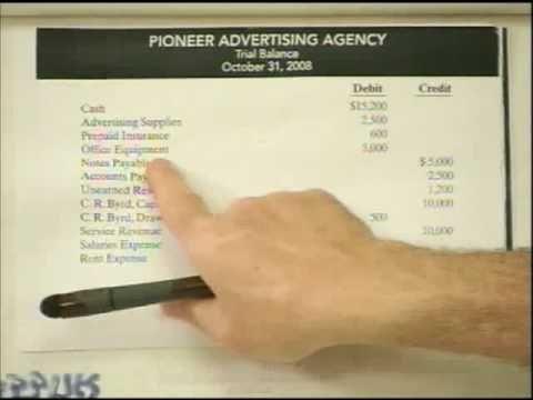 Adjusting Entries Bookkeeping 101 Pinterest