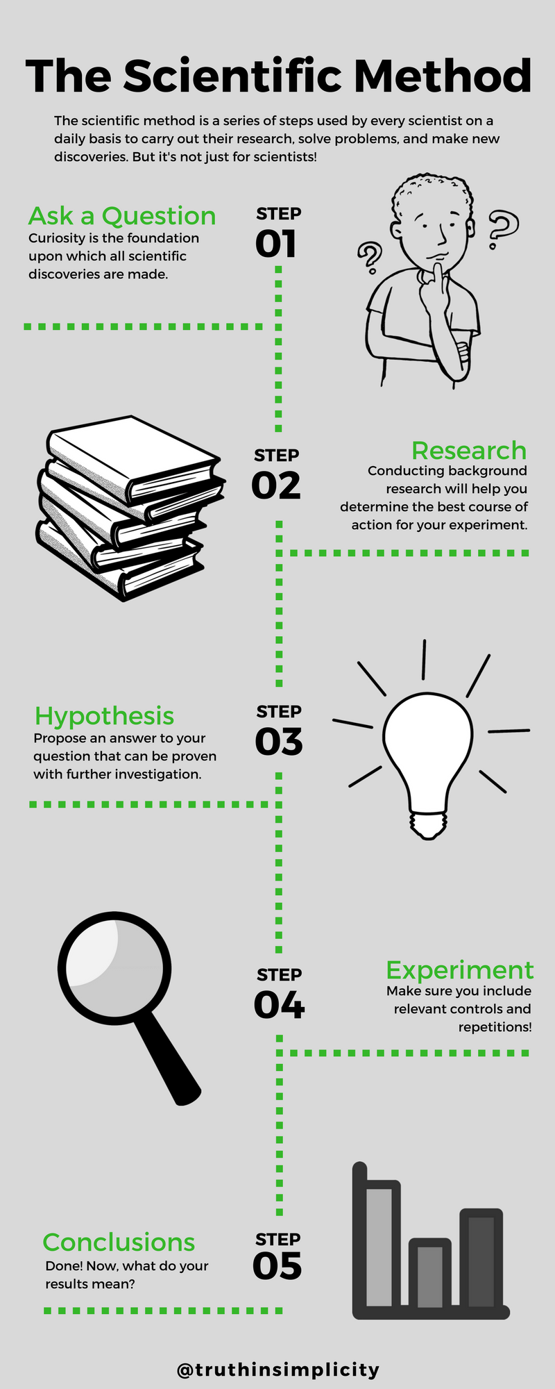 The Scientific Method Is A Series Of Steps Used By Every Scientist On A Daily Basis However The Scientific Scientific Method Scientific Scientific Discovery