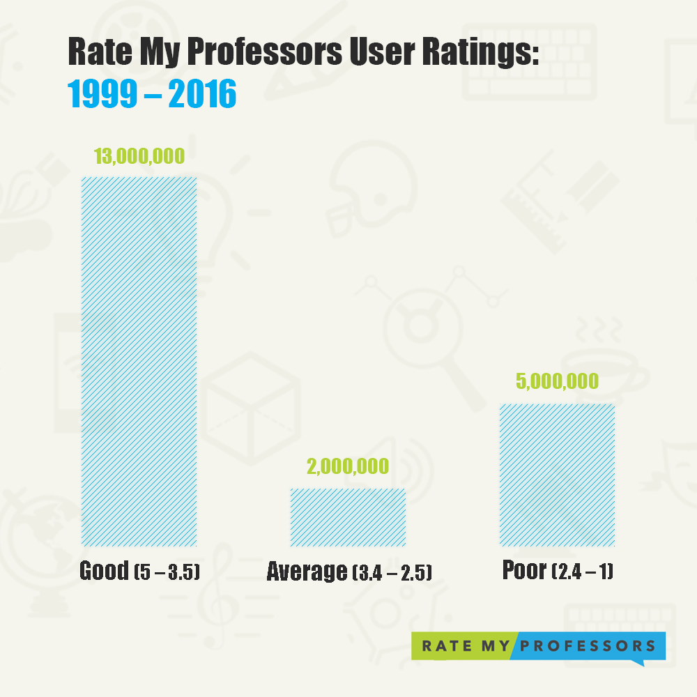 is rmp all about professor bashing or just the opposite rate my
