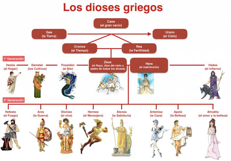 Esquema De Los Dioses Griegos Dioses Griegos Dioses Titanes Mitologia Griega