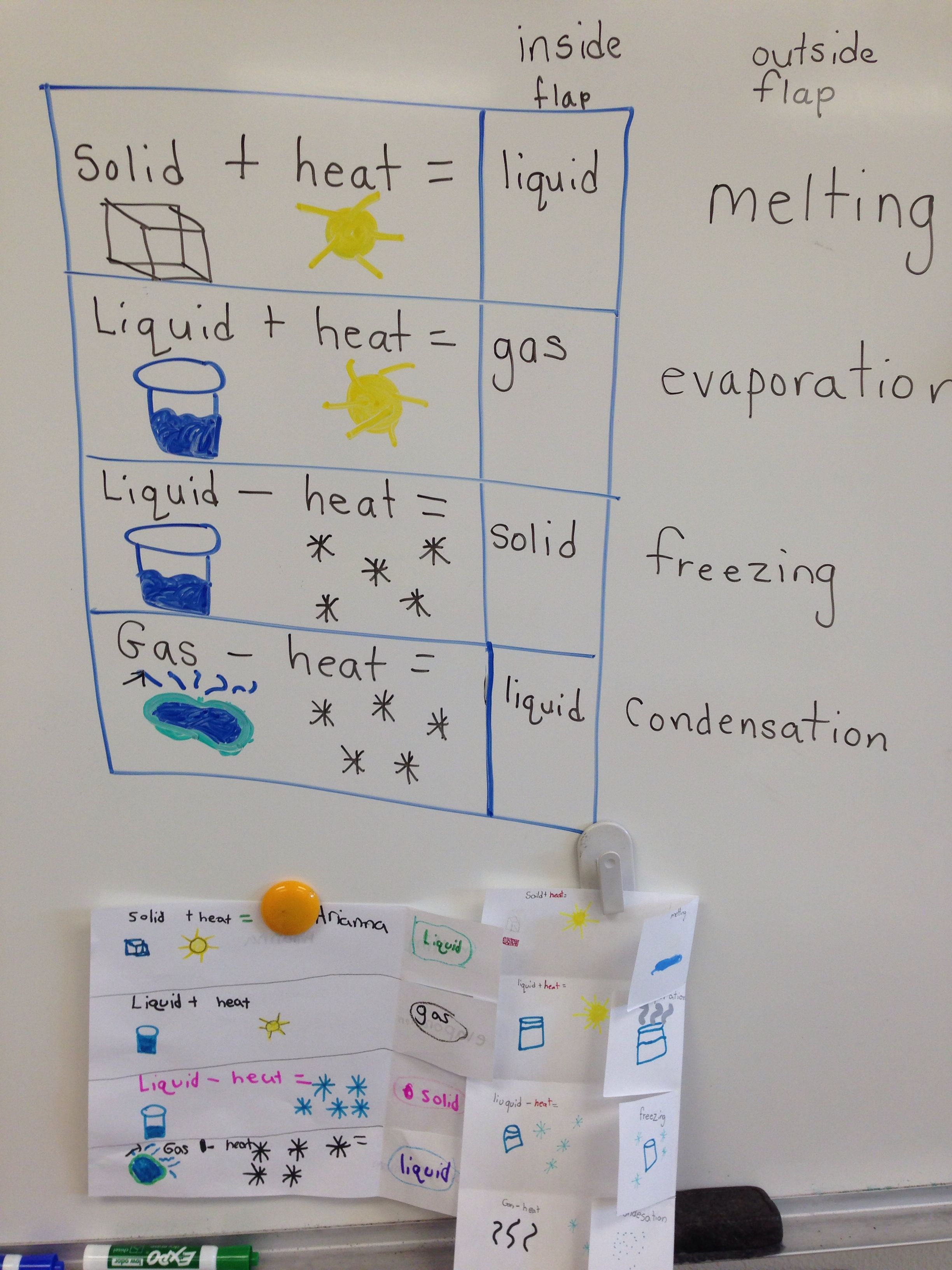 Science foldable, changing states of matter