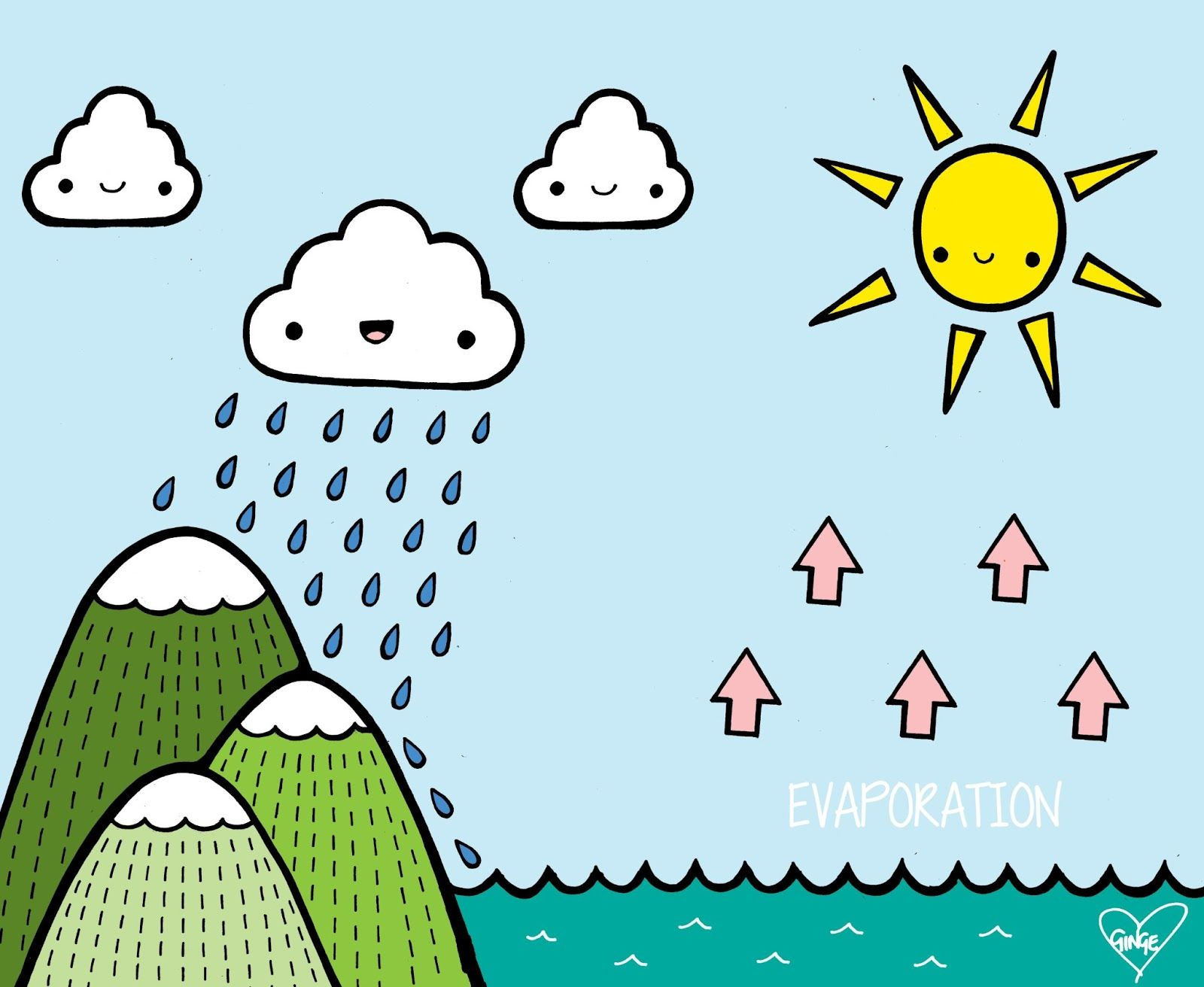 Image result for easy and cute pictures to draw of the water cycle