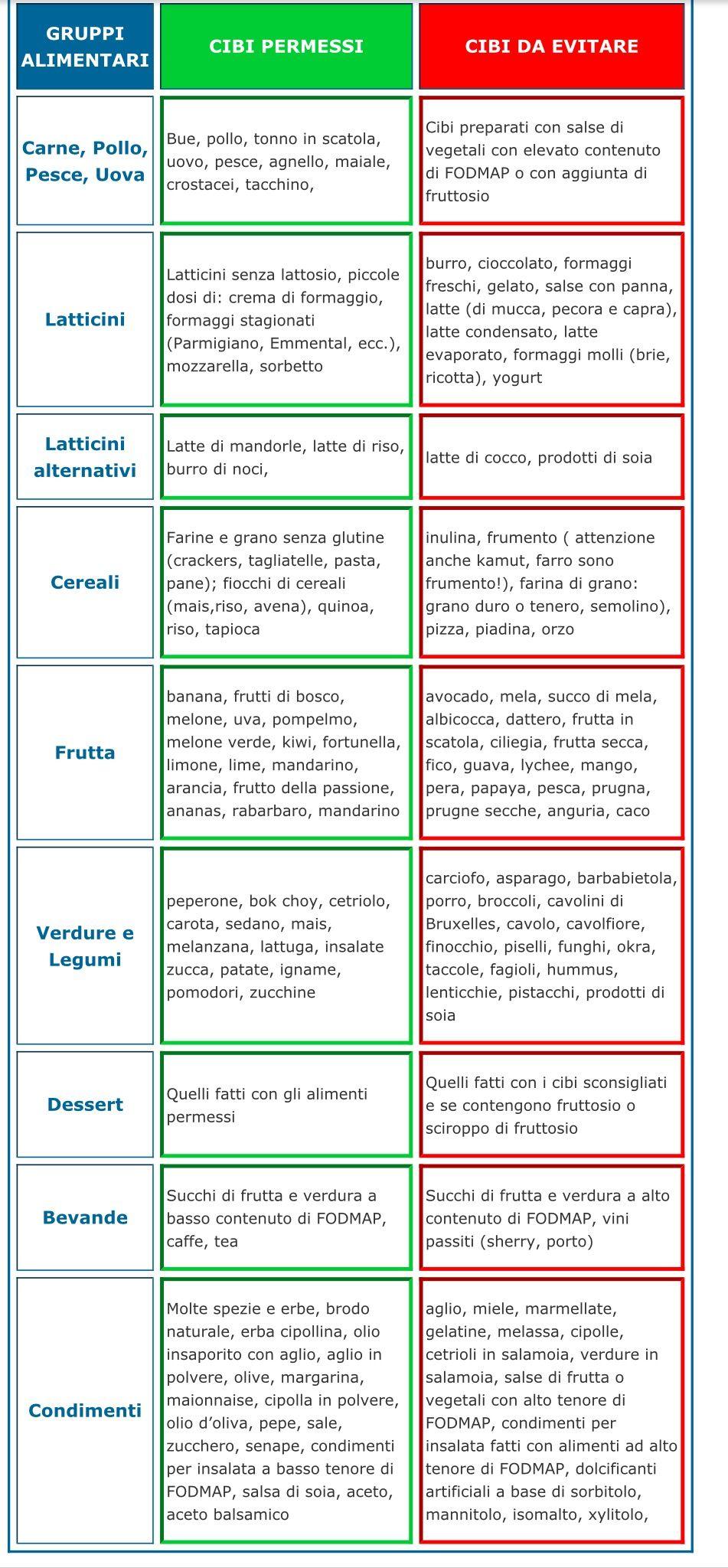 Dieta Rina Numita Si Dieta Disociata – Ghid Complet Pe 90 De Zile - Dieta Rina Ziua 2 Cantitati