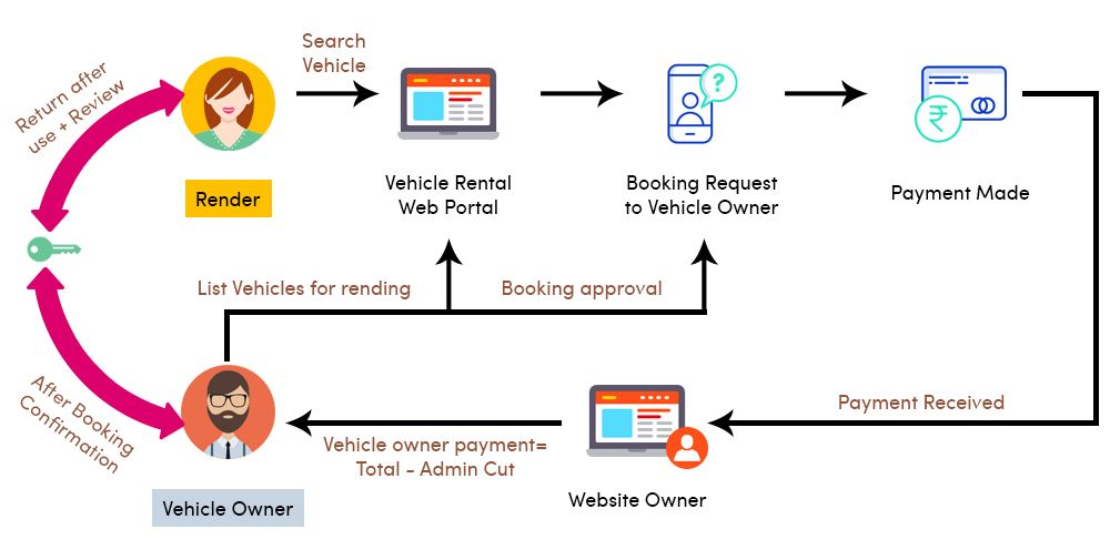 Car Rental Script Business Model Of Car Or Vehicle Rental Script