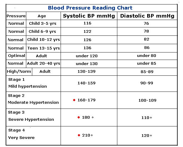 Blood Pressure Poster Household Hints Pinterest Blood Pressure