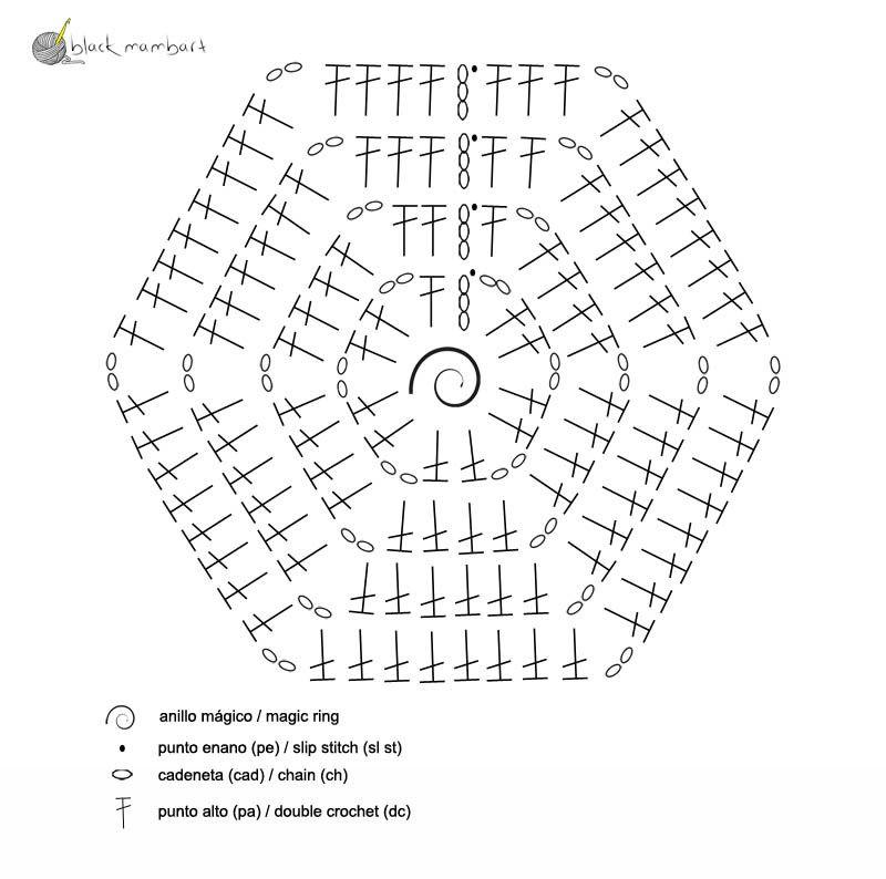 Manta hexágonos crochet. Free pattern | Manta, Free y Ganchillo