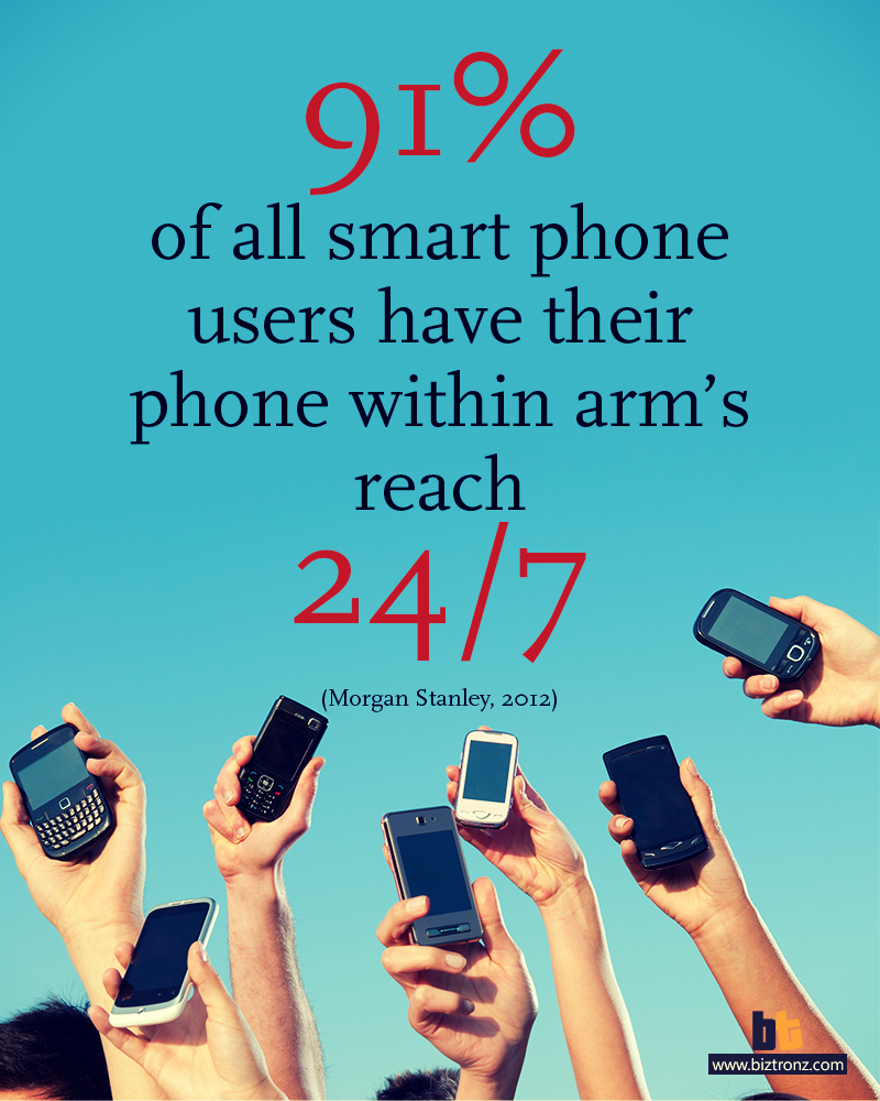 Optimize for Mobile Users 91% of all smart phone users have