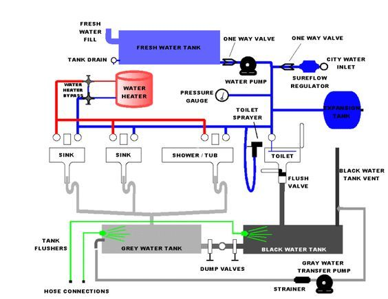 Plumbing Diagrams For Rv Sink Click Here For A Block Diagram Showing Allenhancements And Their Rv Water Rv Repair Plumbing