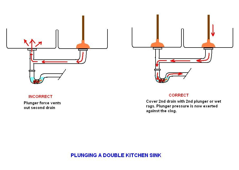 Plunge Double Sink Double Kitchen Sink Sink Drain Double Sink