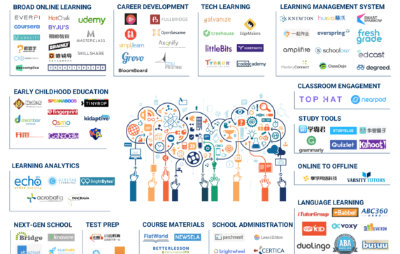 Some Of The Most Well Funded Companies On Our List Include Itutorgroup Everfi And Hotchalk Educational Technology Edtech Education