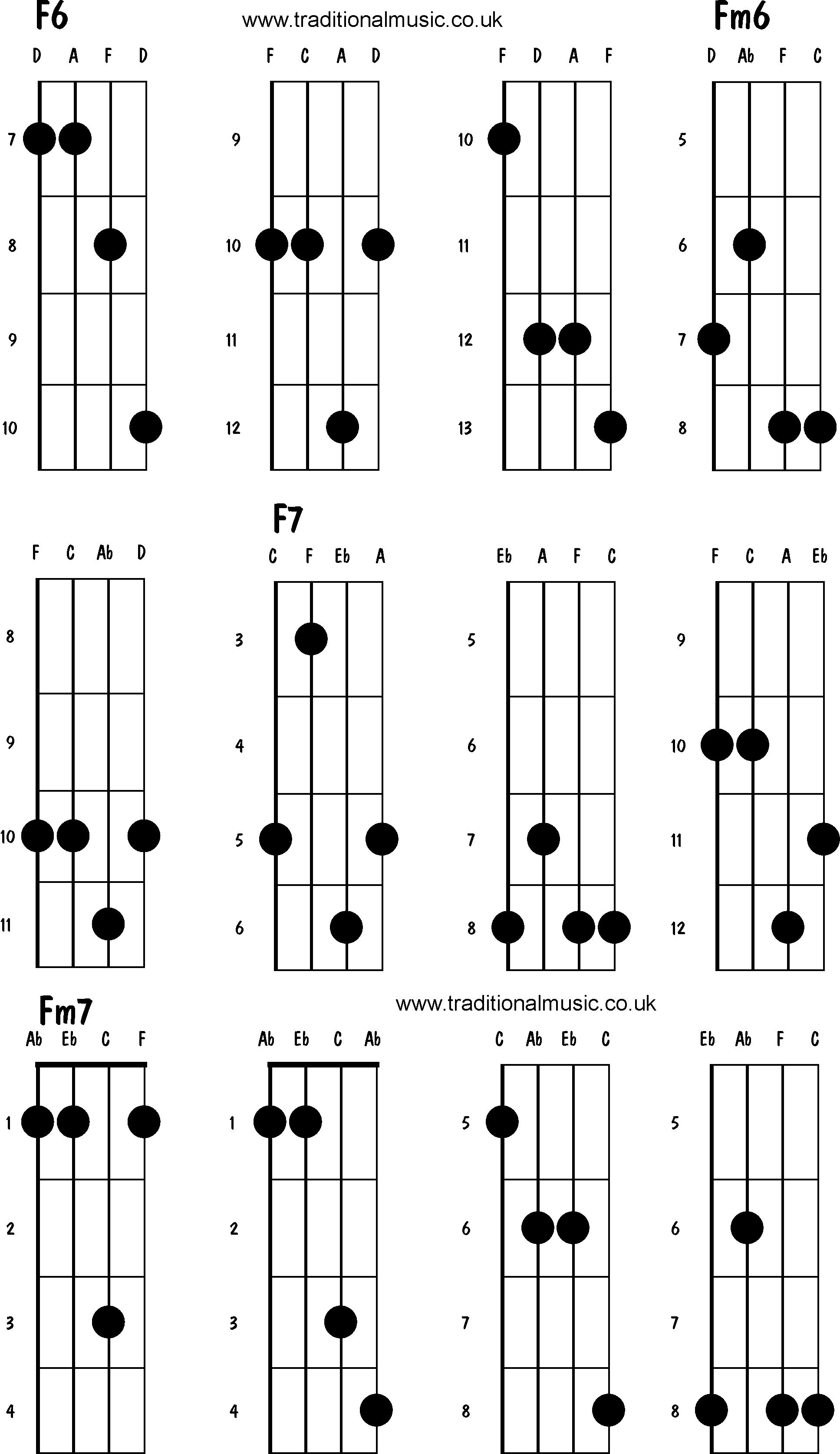Mandolin Chords Advanced F6 Fm6 F7 Fm7 Music Class