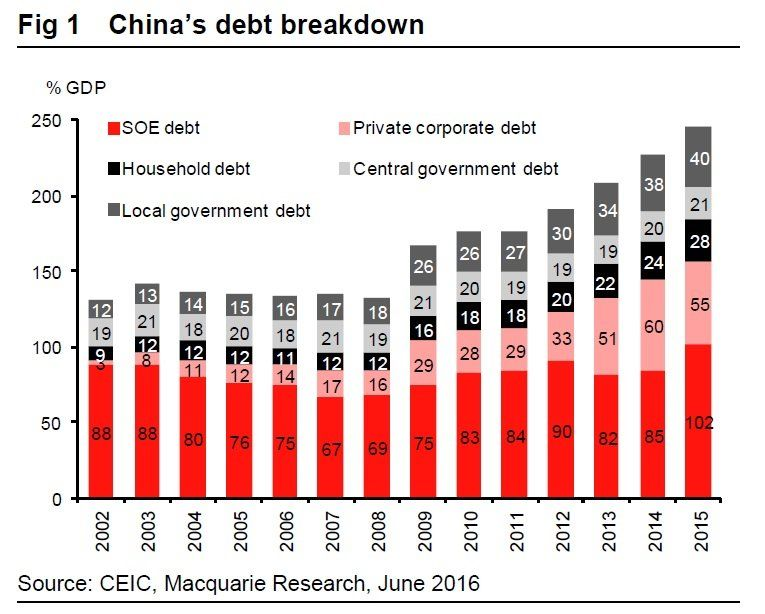 MACQUARIE: China's debt is fine | CN | China, Debt, Data charts