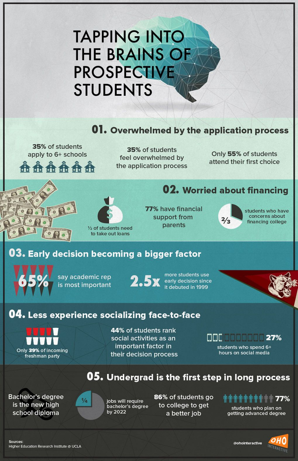 Generation Z Infographic College Students