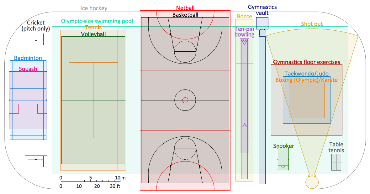 Comparison Of Sport Playing Areas Plan Example Conceptdraw Com How To Plan Judo Flooring Olympic Size Swimming Pool