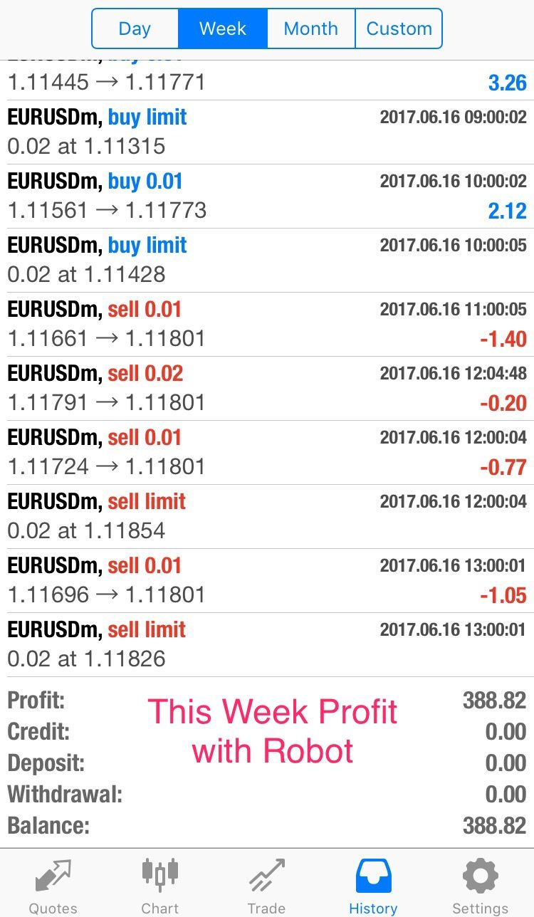 This Week Profit Done By Ea Acc Already Doubled Please Check Login