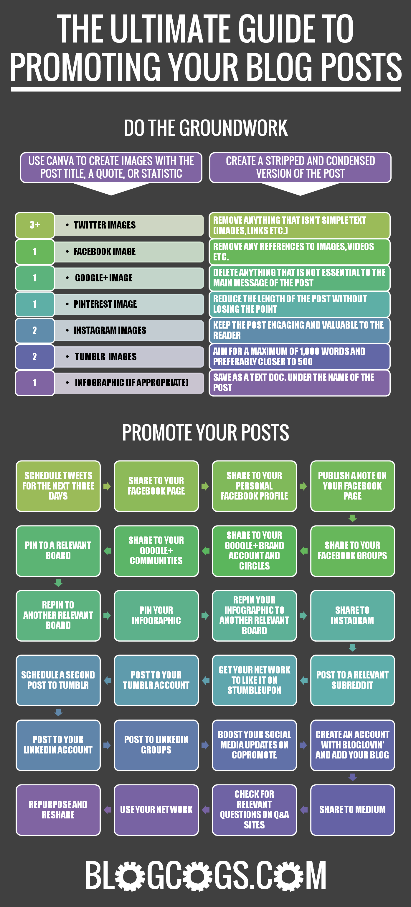 Promoting your blog posts is almost as important as writing quality content. This guide presents no less than 23 methods guaranteed to get your content seen and build your readership. #blogging #marketing #traffic
