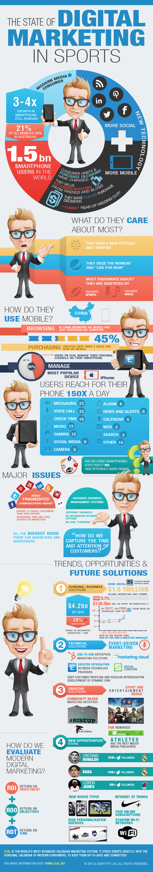 the state of digital marketing in sports infographic social media marketing strategies. Black Bedroom Furniture Sets. Home Design Ideas