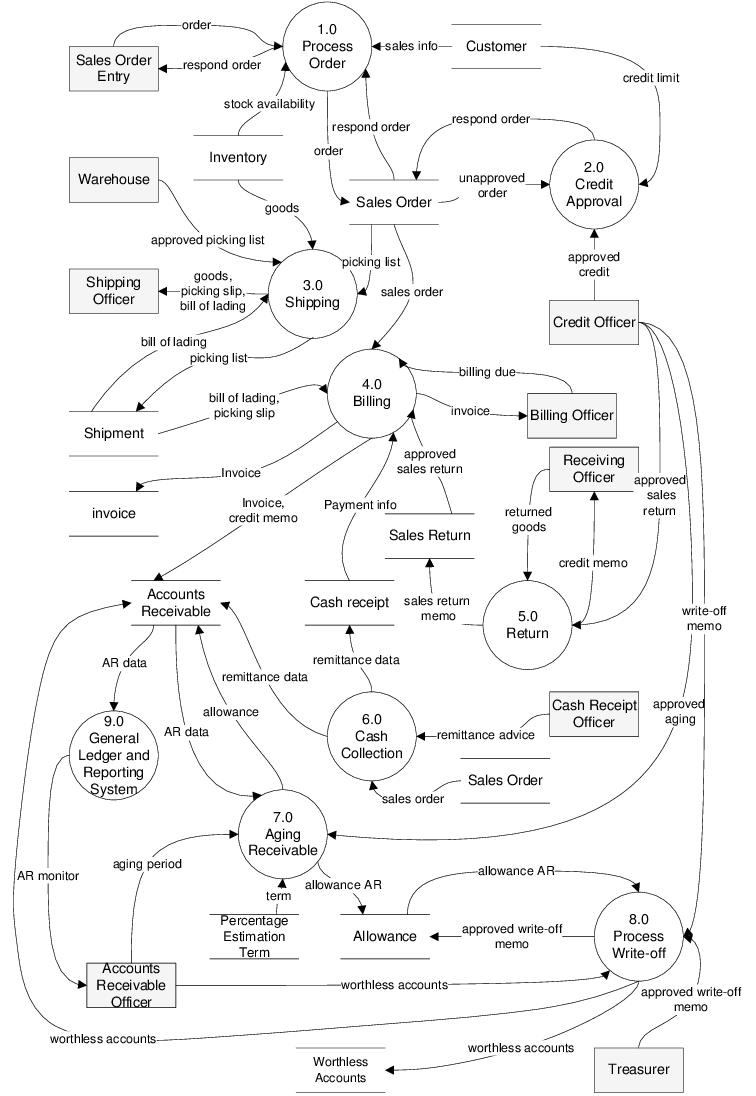27 Stunning Data Flow Diagram Level 0 1 2 Examples Design ...