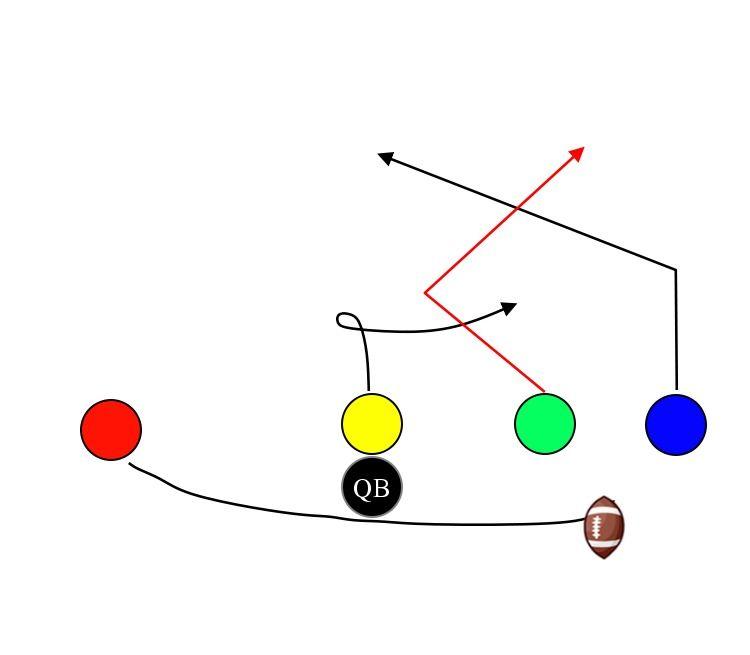 Basic Skills Flag Football Drills For Kids Flag Football Flag