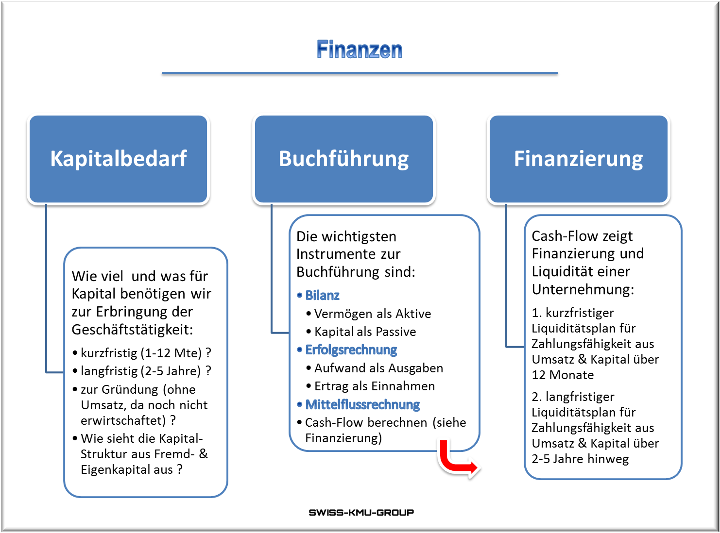 Businessplan Online Ch Finanzen Finanzen Businessplan Unternehmungen