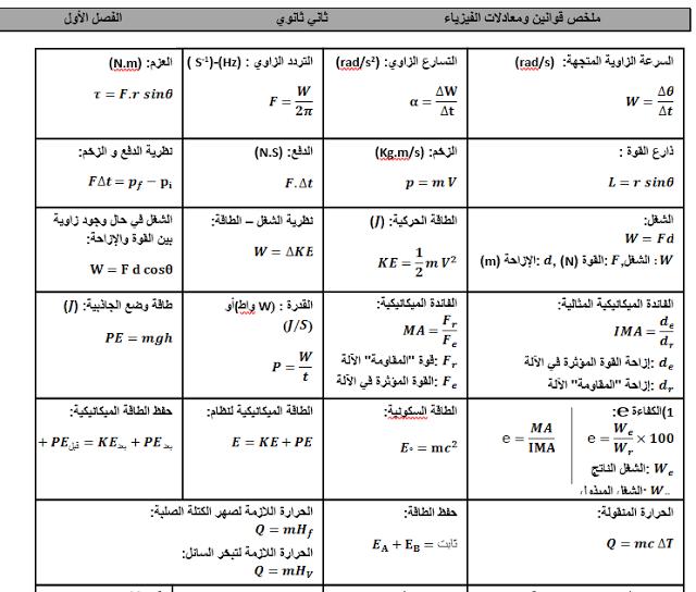 تلخيص لكل قوانين الفيزياء للثانى الثانوى فى ورقتين ورد وبس حملها الان Education Study
