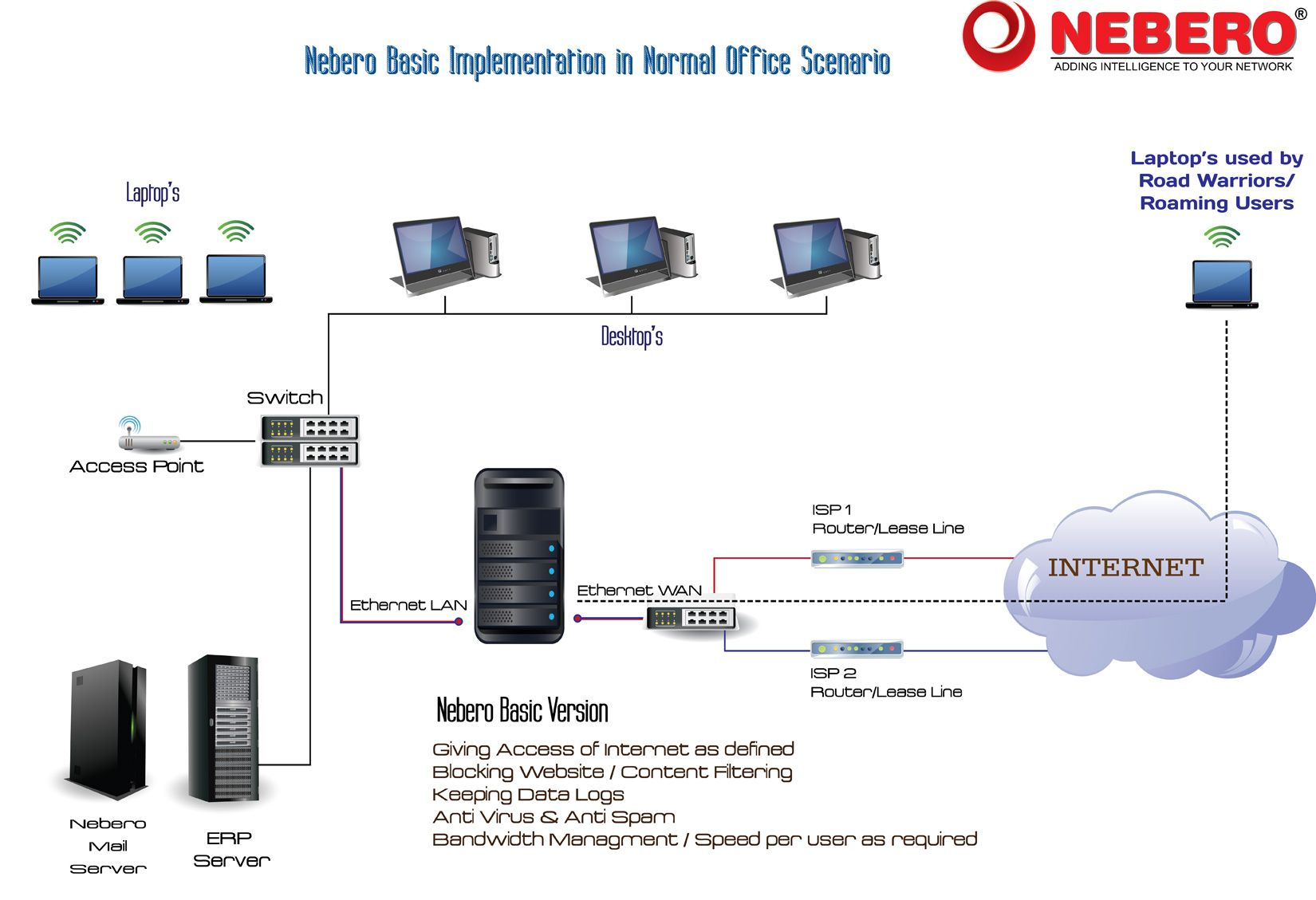 Nebero Systems has quickly one of the industry