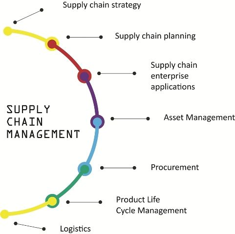 impact of demantra and oracle value chain planning on supply chain
