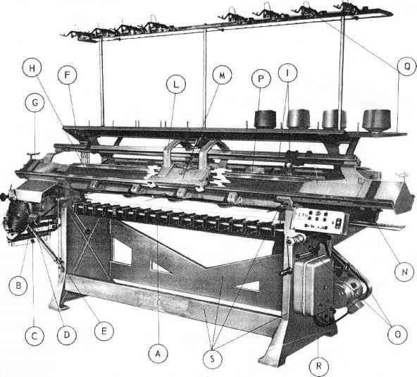 The structure automatic flat knitting machine very similar