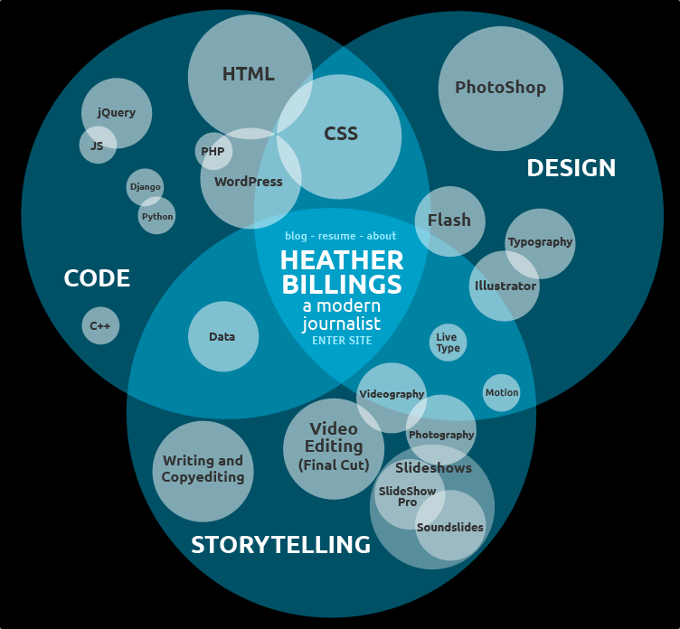 Heather Billings Visual Resume Venn Diagram A Beautifully Visual