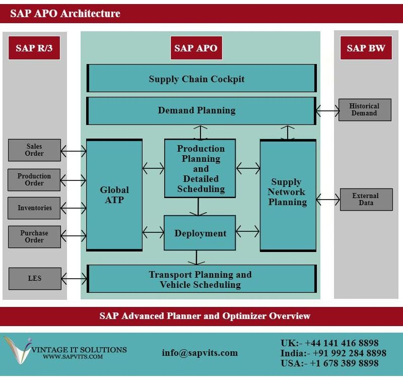 sap product diagram sap online training courses in india  uk  usa  uae  with images  sap online training courses in india