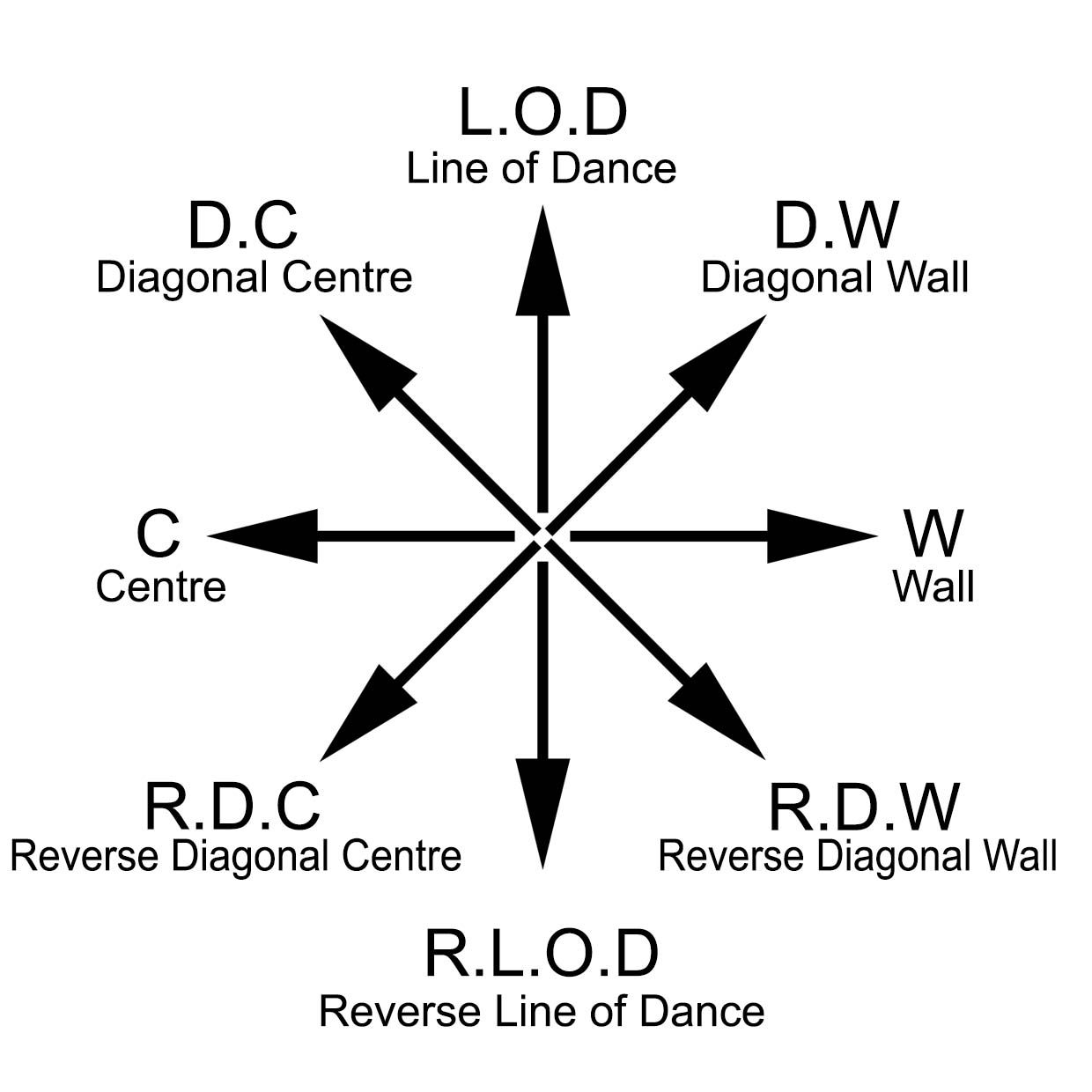 Directions In Dance You Were Happily Dancing Away Until