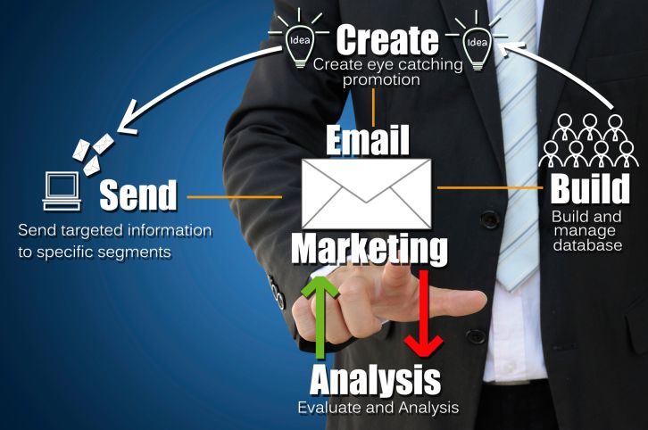 Email marketing is the act of sending a commercial message