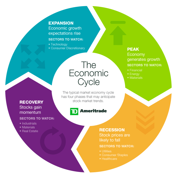 The Economic Cycle | Investing, Investment quotes ...