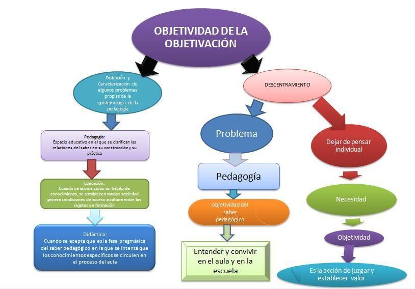 Las Nuevas Tecnologias Para La Pedagogia Del Siglo Xxi A New Society A New Education Education Elearning Learning