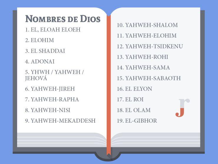 Nombres de Dios Infografico  #Dios #biblia #nombres #amor #bondad #bendicion #curiosidad #antiguo