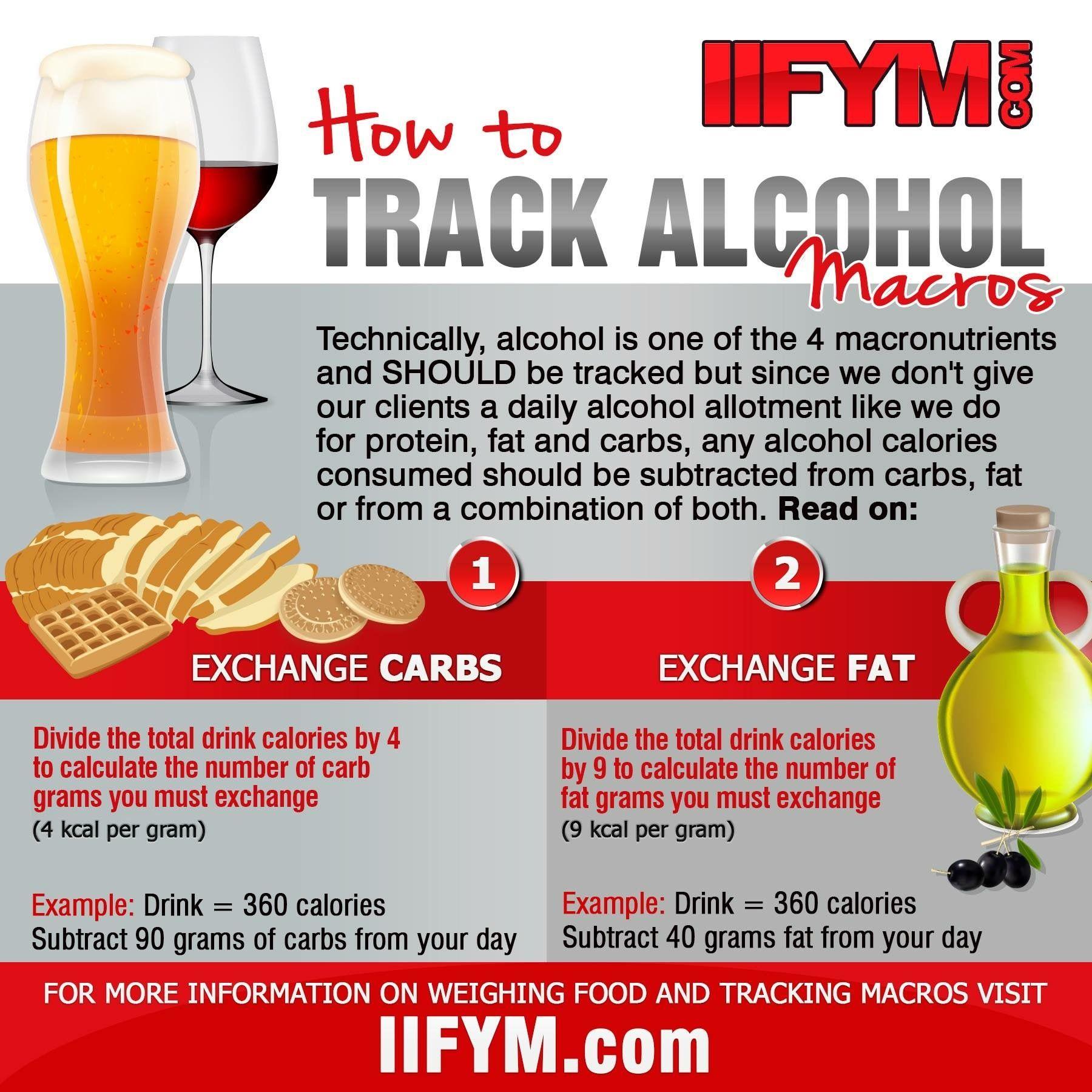 How To Track Alcohol Macros Macros Diet Macros Alcohol Calories